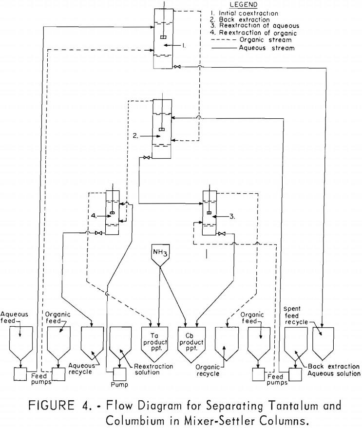 separation of tantalum flow diagram