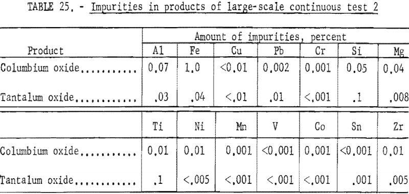 separation-of-tantalum-impurities-2