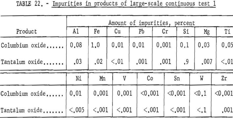 separation-of-tantalum-impurities