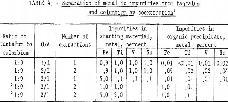 separation-of-tantalum-metallic-impurities