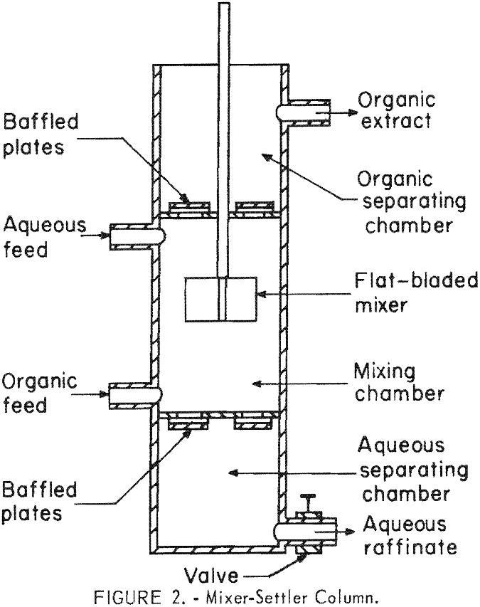 separation of tantalum mixer-settler column