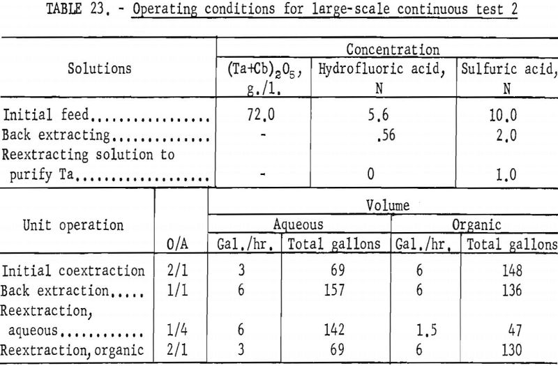 separation of tantalum operating conditions-2