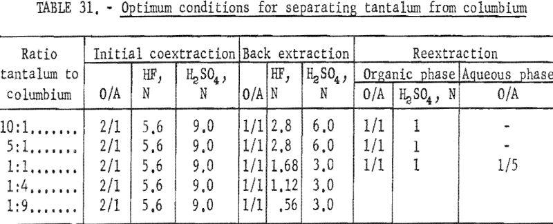 separation-of-tantalum-optimum-condition