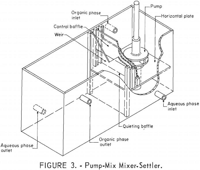 separation of tantalum pump-mix mixer-settler