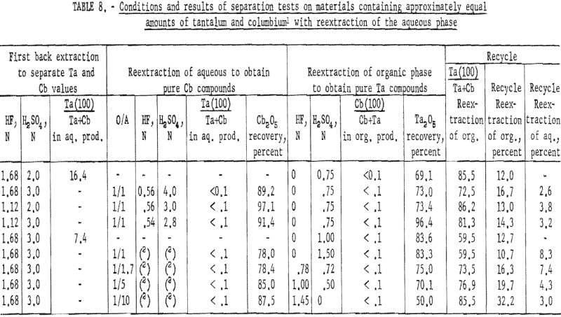 separation of tantalum reextraction