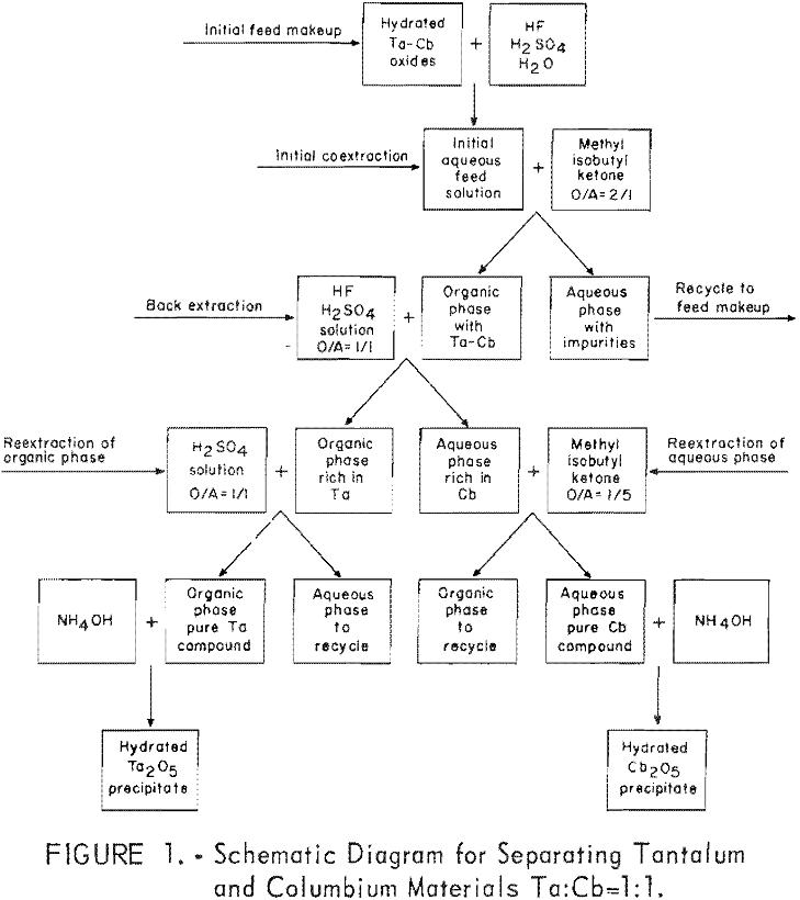 separation of tantalum schematic diagram