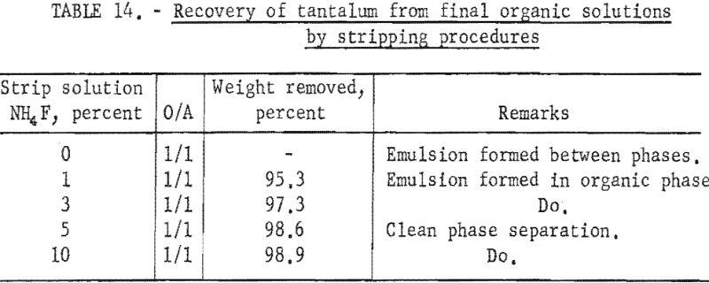 separation-of-tantalum-stripping-procedures