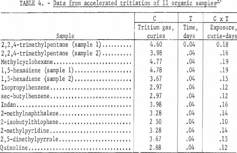 tritium exchange labeling data from accelerated tritiation