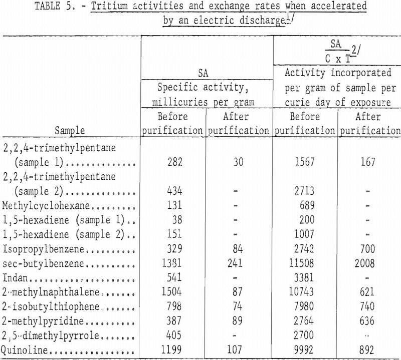 tritium exchange labeling tritium activities-2