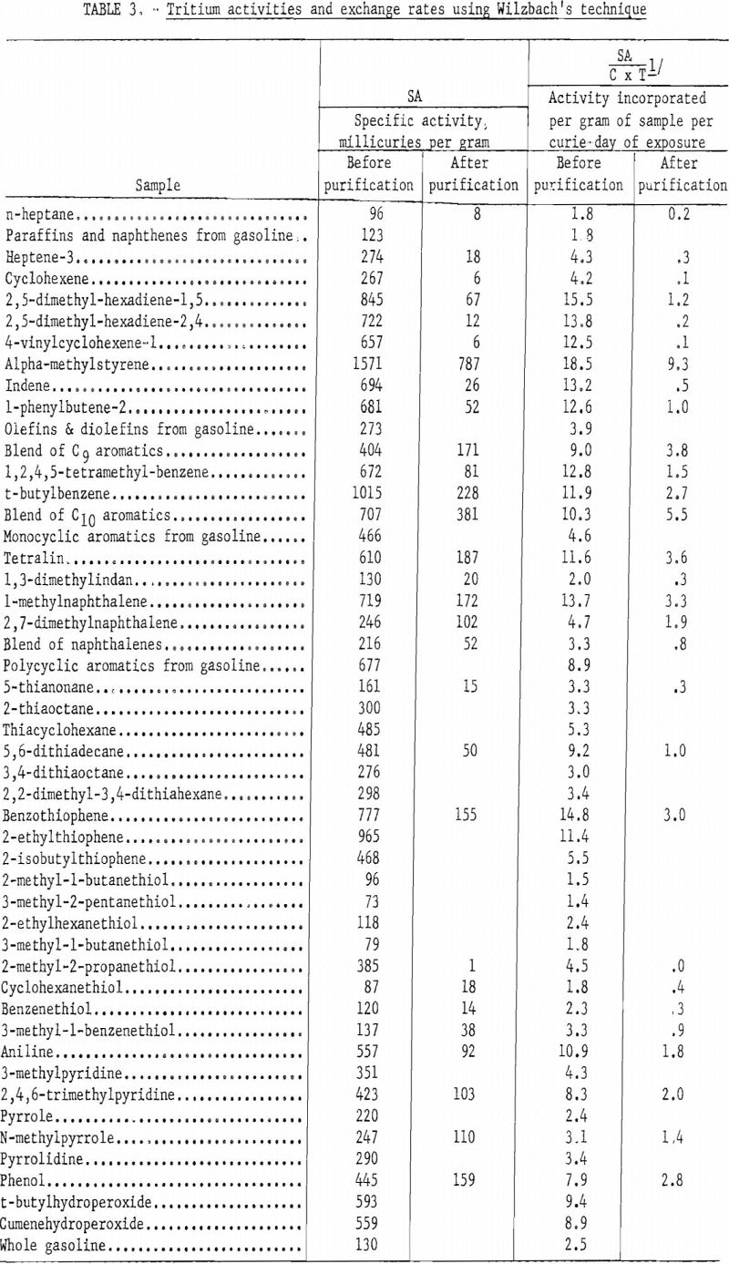 tritium exchange labeling tritium activities