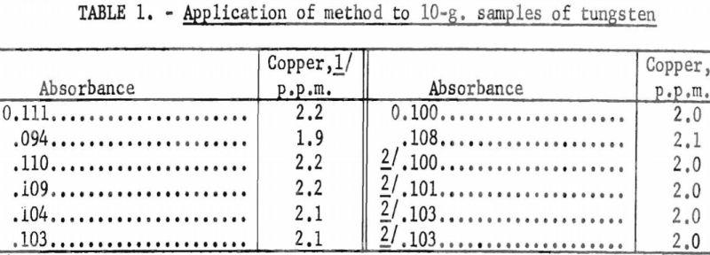 tungsten-metal-powder-application-of-method