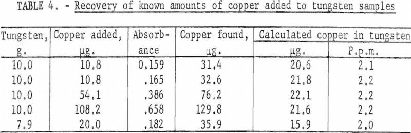 tungsten-metal-powder-tungsten-sample