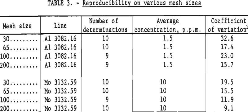 tungsten-reproducibility