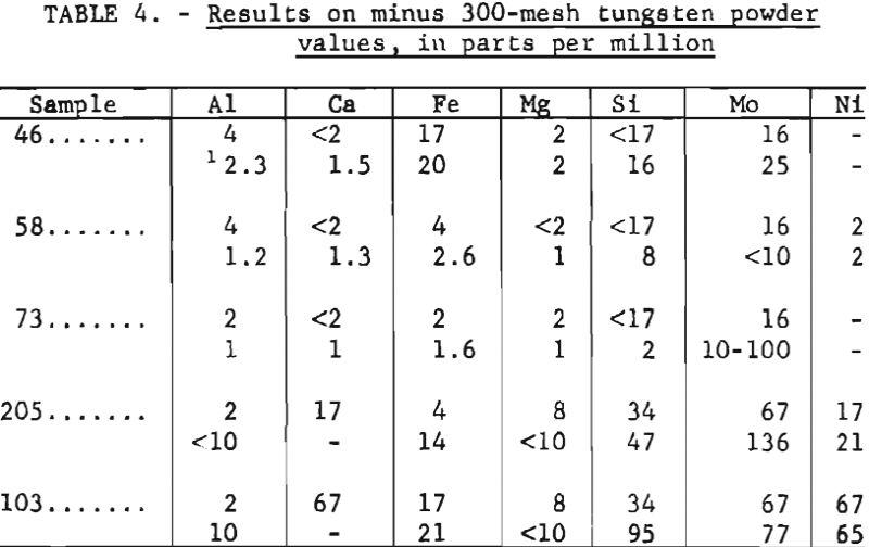 tungsten-results