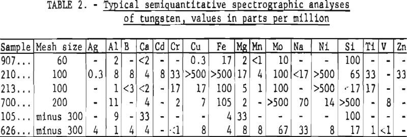 tungsten-typical-semiquantitative-spectrographic-analyses