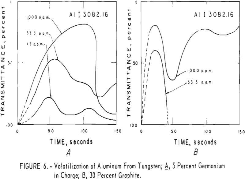 tungsten volatilization of aluminum