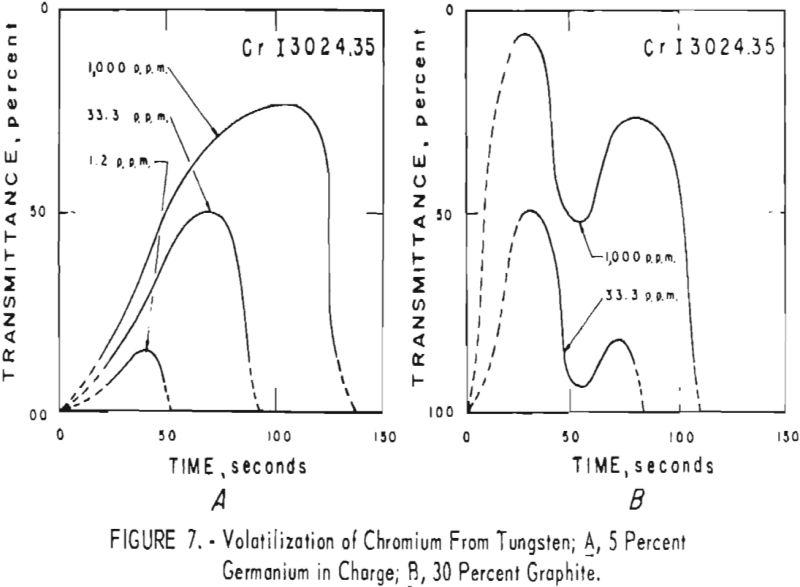 tungsten volatilization of chromium