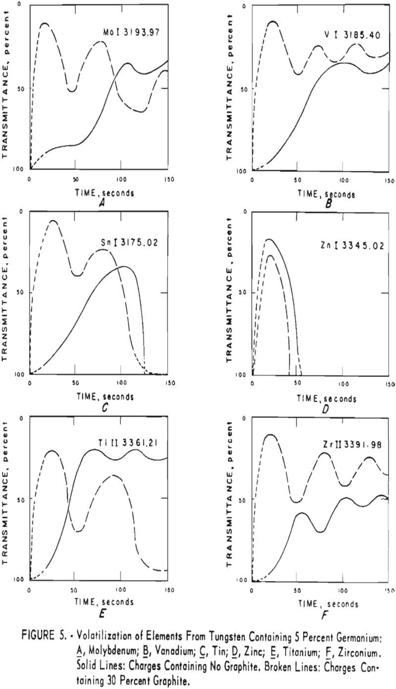 tungsten volatilization of elements-2