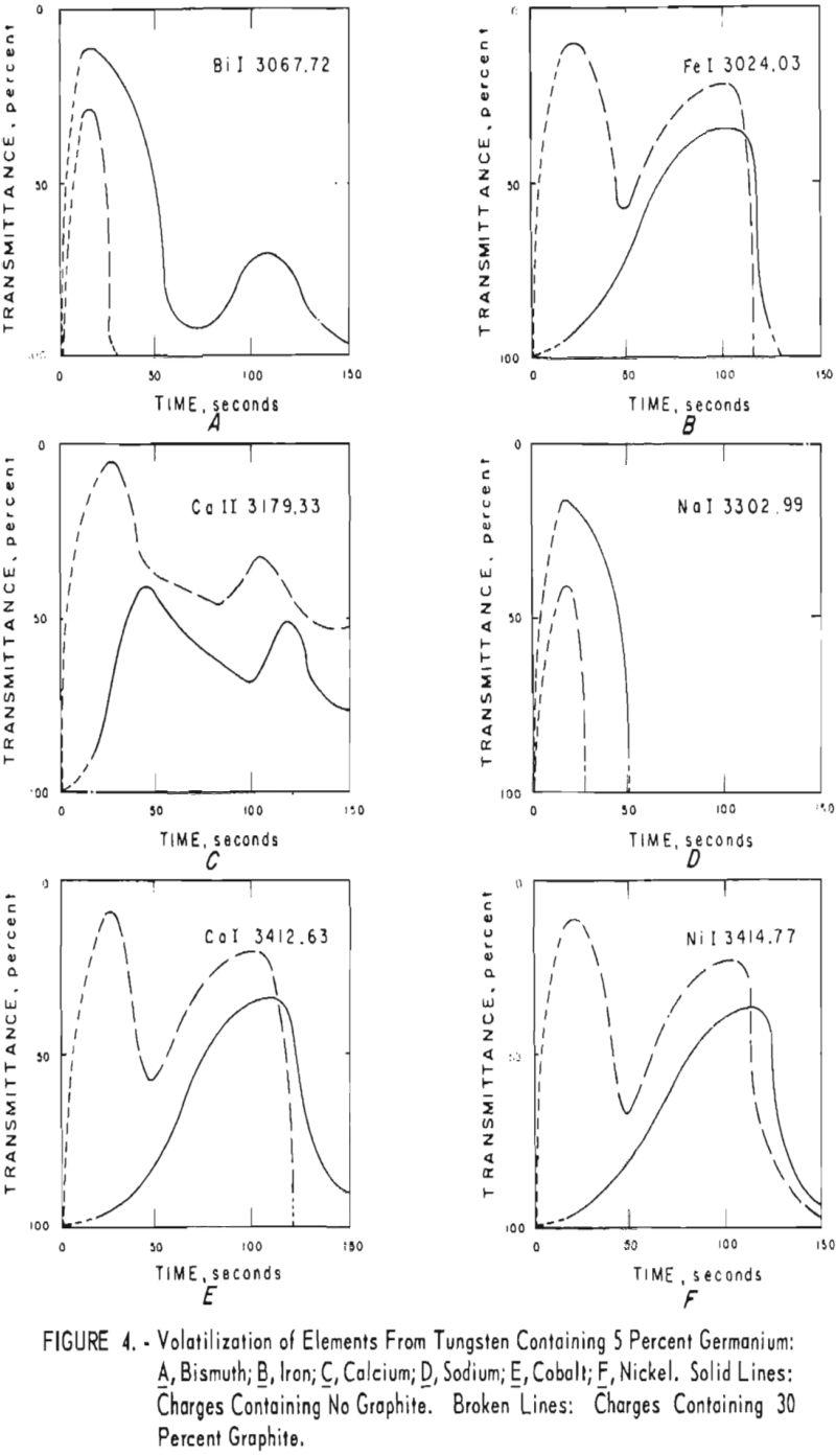 tungsten volatilization of elements-3