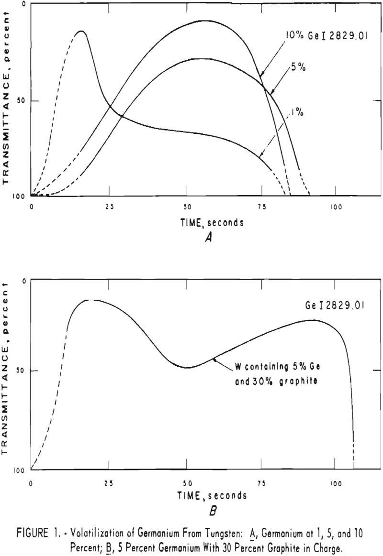 tungsten volatilization of germanium