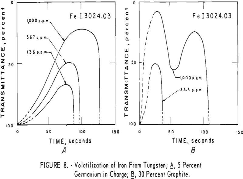 tungsten volatilization of iron