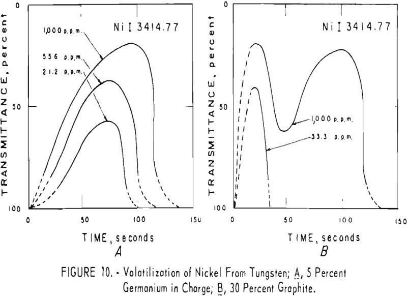 tungsten volatilization of nickel