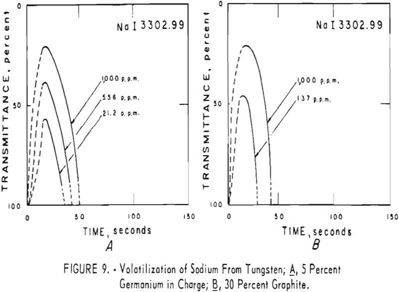 tungsten volatilization of sodium