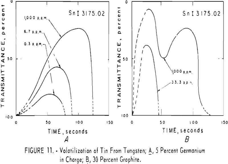tungsten volatilization of tin