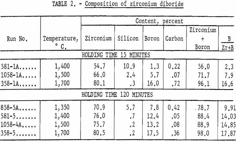 zirconium-diboride-composition-2