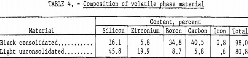 zirconium-diboride-composition-of-volatile