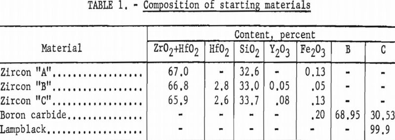 zirconium-diboride-composition