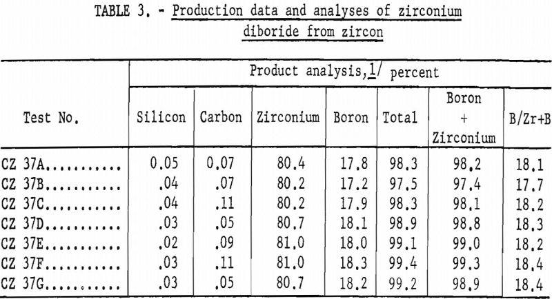 zirconium diboride production data