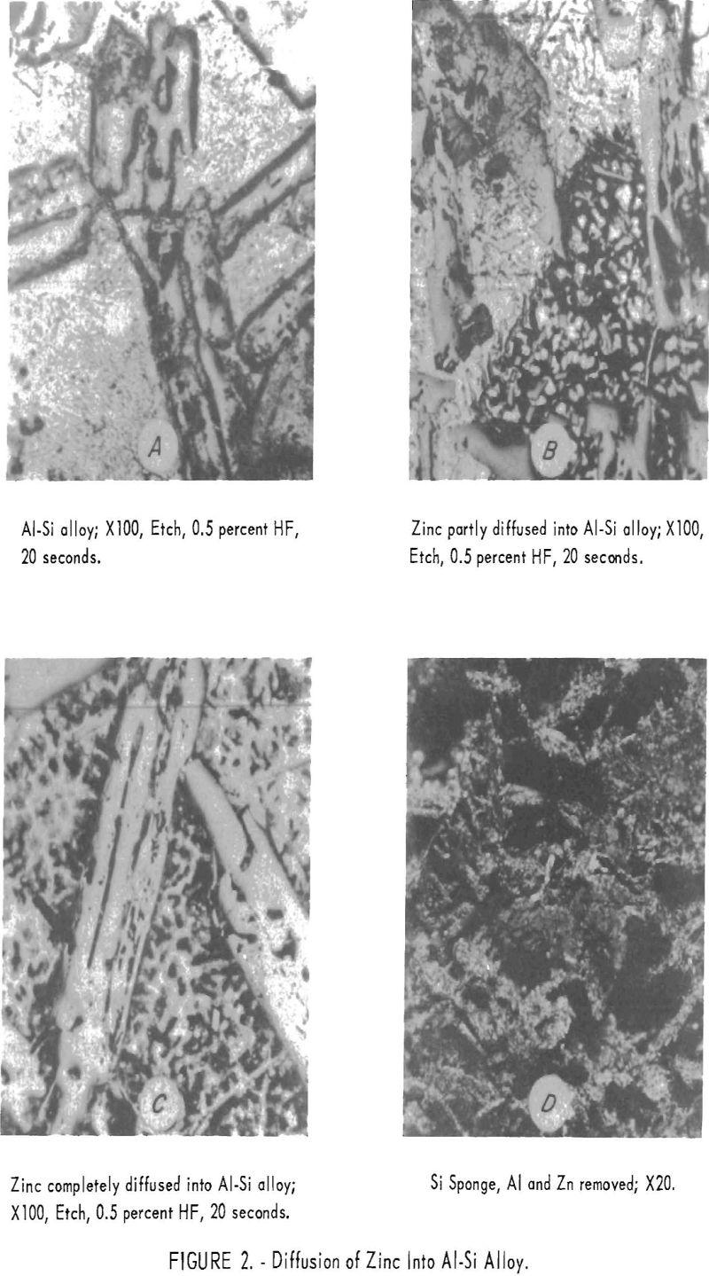 aluminum-silicon alloys diffusion of zinc