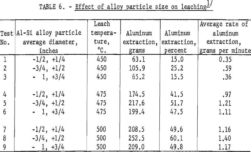 aluminum-silicon alloys effect