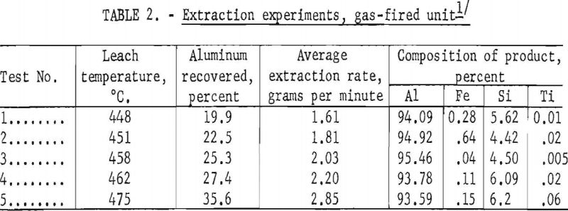 aluminum-silicon-alloys-extraction-experiments-2