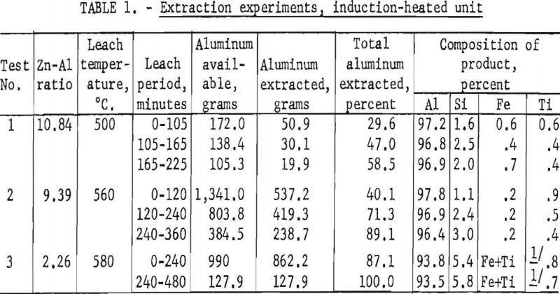 aluminum-silicon-alloys-extraction-experiments