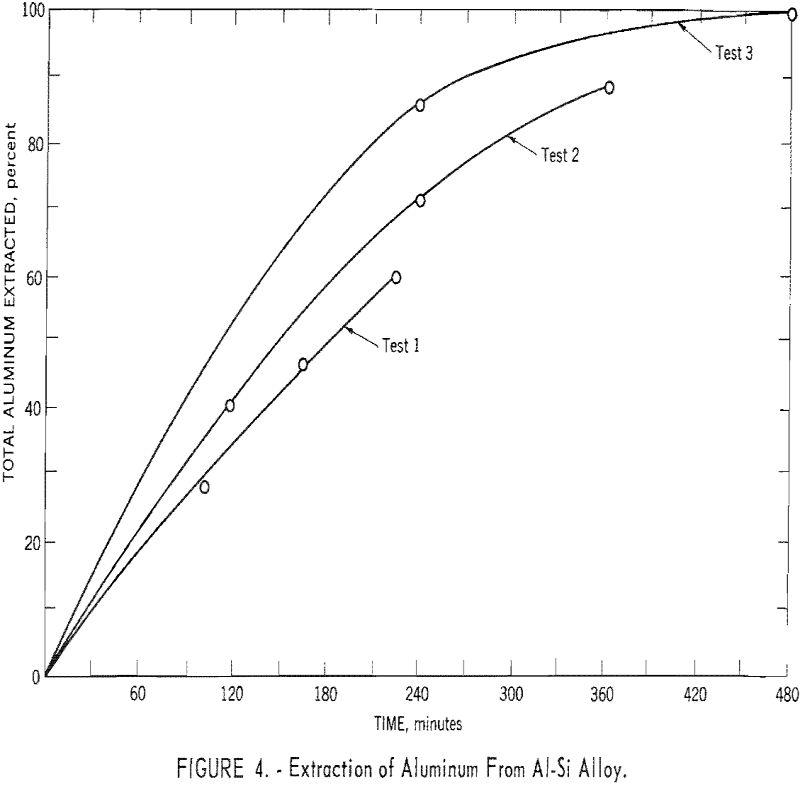 aluminum-silicon alloys extraction of aluminum