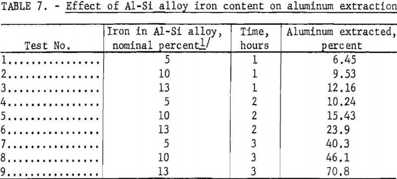 aluminum-silicon-alloys-iron-content