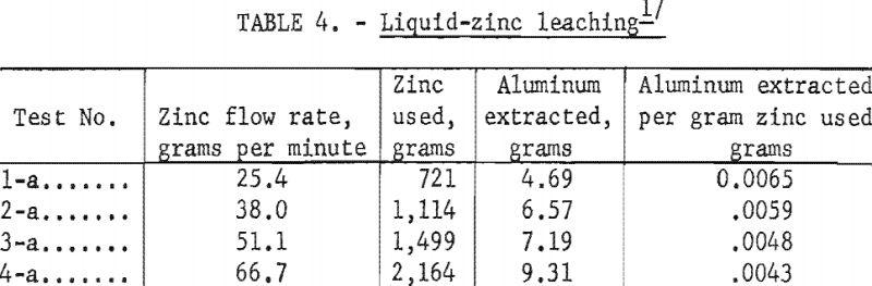 aluminum-silicon-alloys-liquid-zinc-leaching