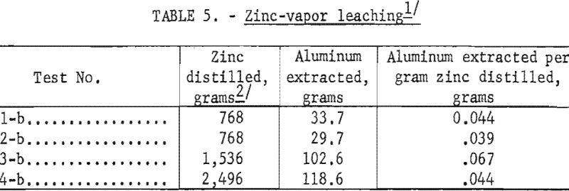 aluminum-silicon-alloys-zinc-vapor-leaching
