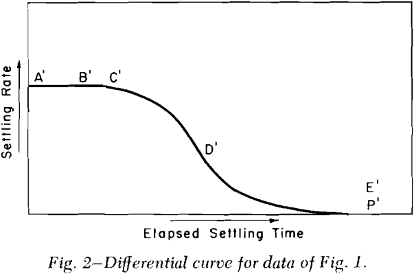 batch-thickening-differential-curve