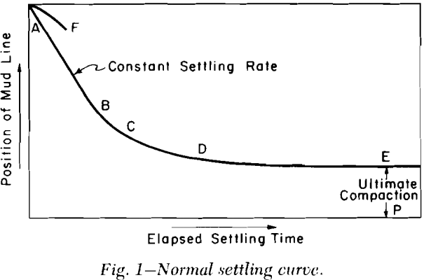 batch-thickening-normal-settling-curve