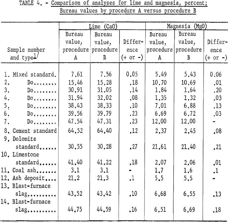 blast furnace comparison of analyses for lime