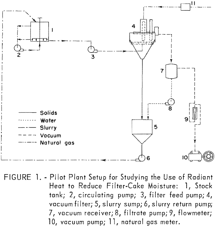 coal-filter-cake-pilot plant setup