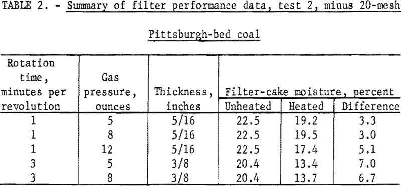 coal-filter-cake-summary-of-filter-performance-data