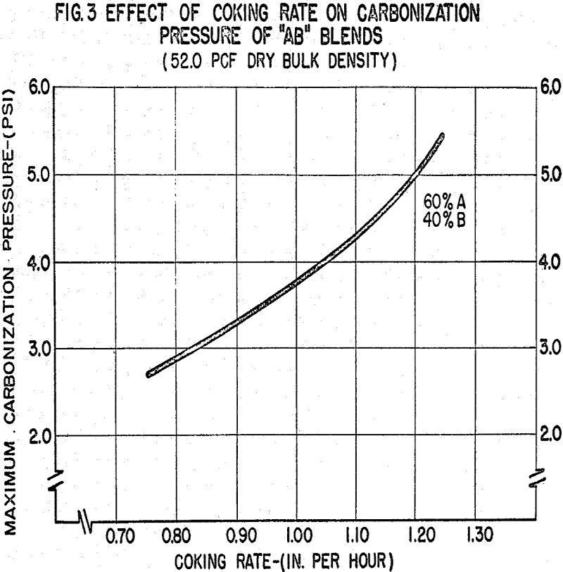 coke oven effect of coking rate