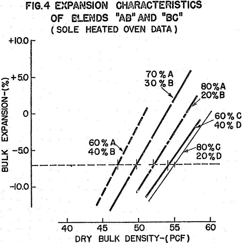 coke oven expansion characteristics