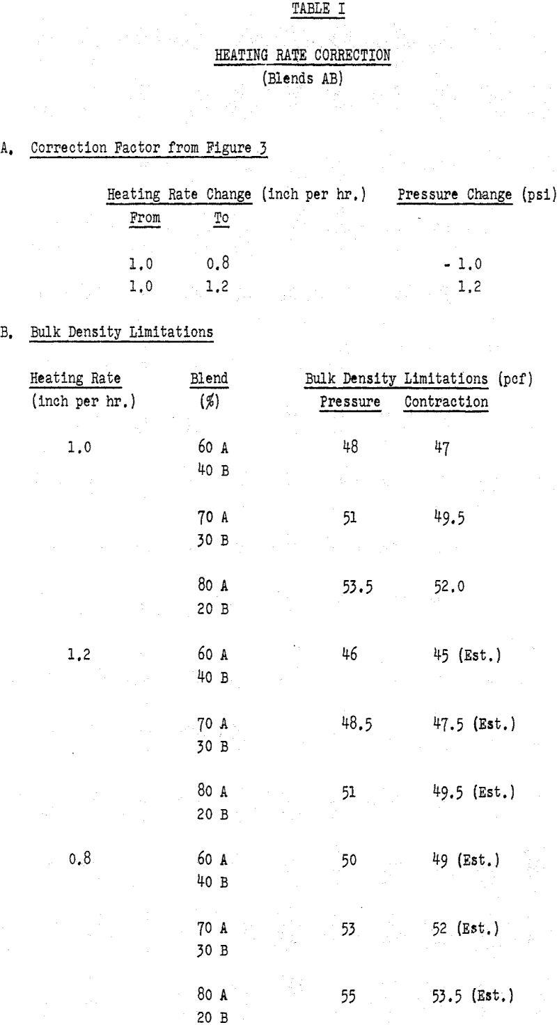 coke oven heating rate correction