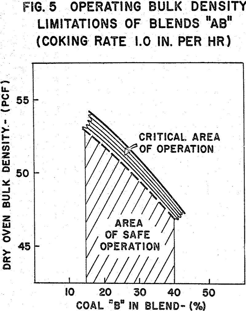 coke oven operating bulk density