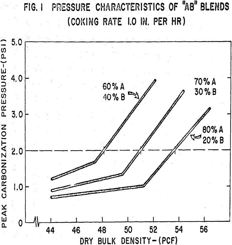 coke oven pressure characteristics of ab blends